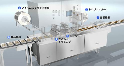 包装機械稼働アニメーション